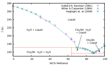 Pure methanol phase diagram schematic wiring diagram high pressure phase equilibrium for methanol water solutions rh workbench lafayette edu binary mixture phase diagram binary mixture phase diagram ccuart Image collections